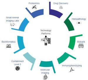 RI-MUHC Technology Platforms